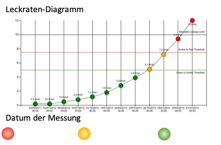 Leckten-Diagramm